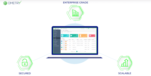 Enterprise grade small