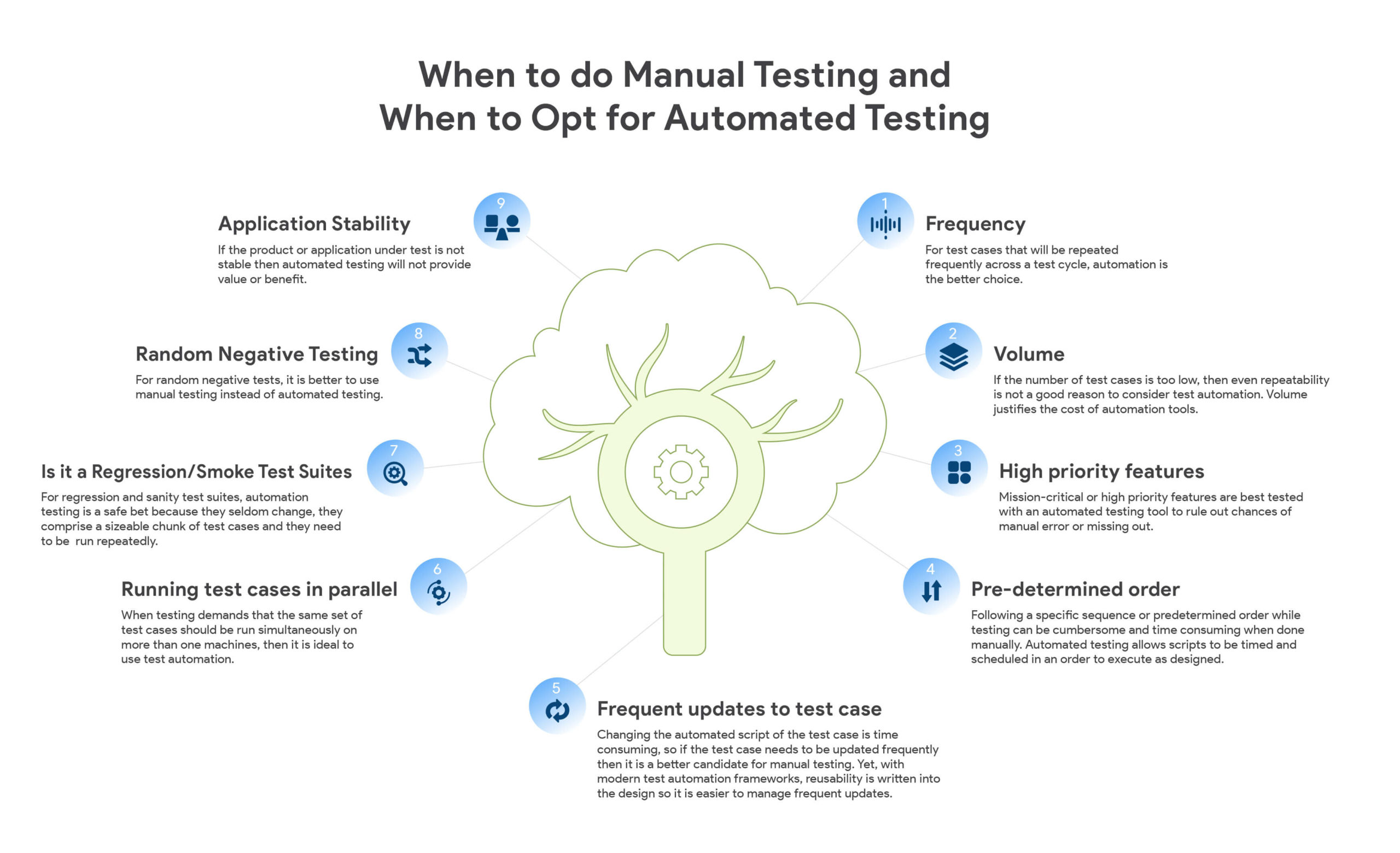 Image Manual vs Test Automation