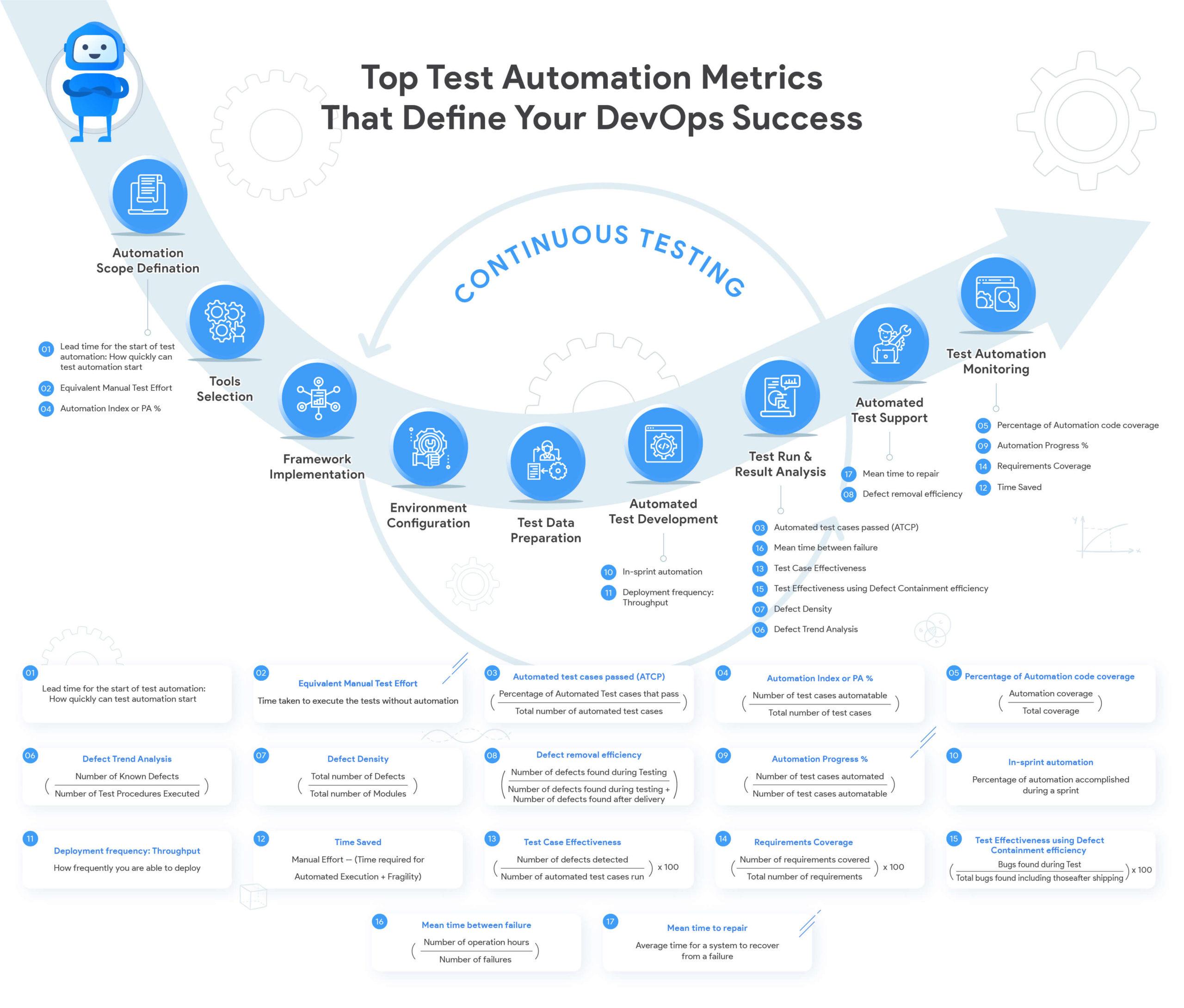 Image Test Automation Metrics